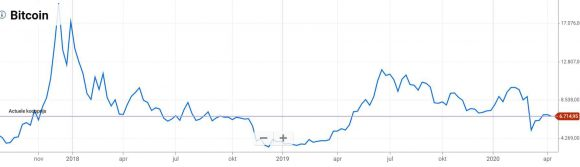 Plus500_Bitcoin_volatile