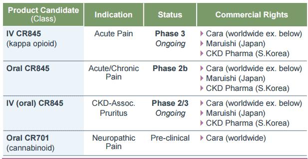 الاستثمار في شركة CARA Therapeutics